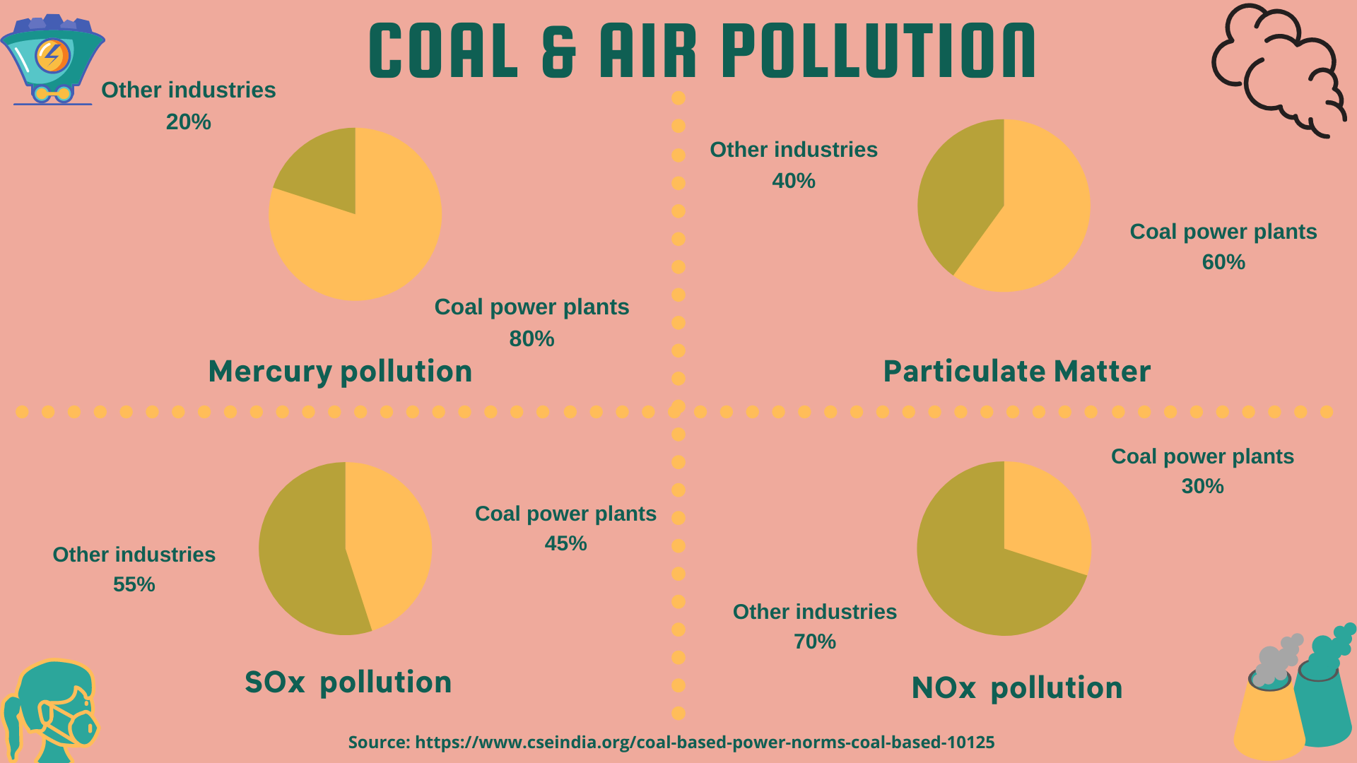 Coal and Air pollution 1