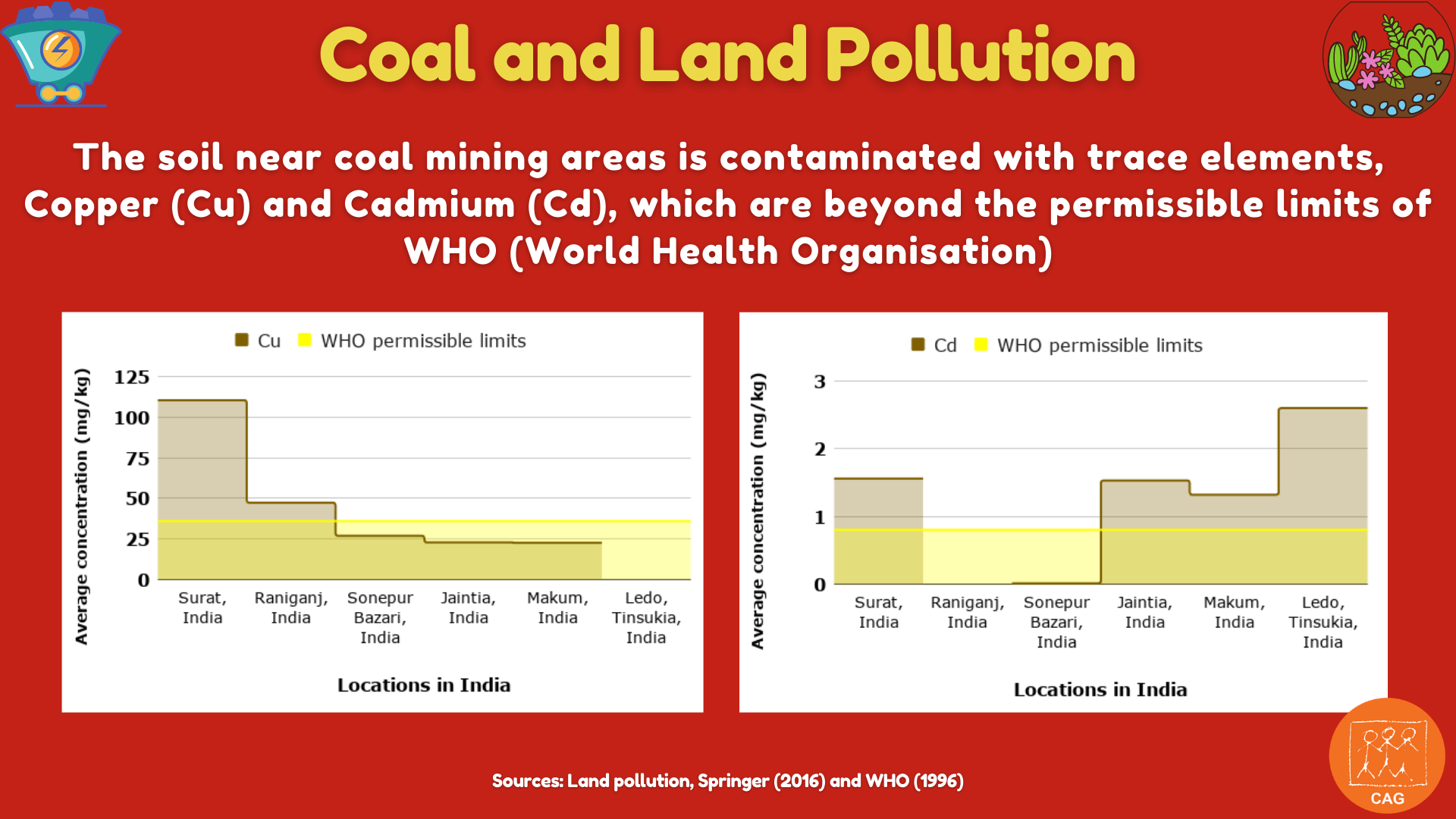 Coal and land pollution 2