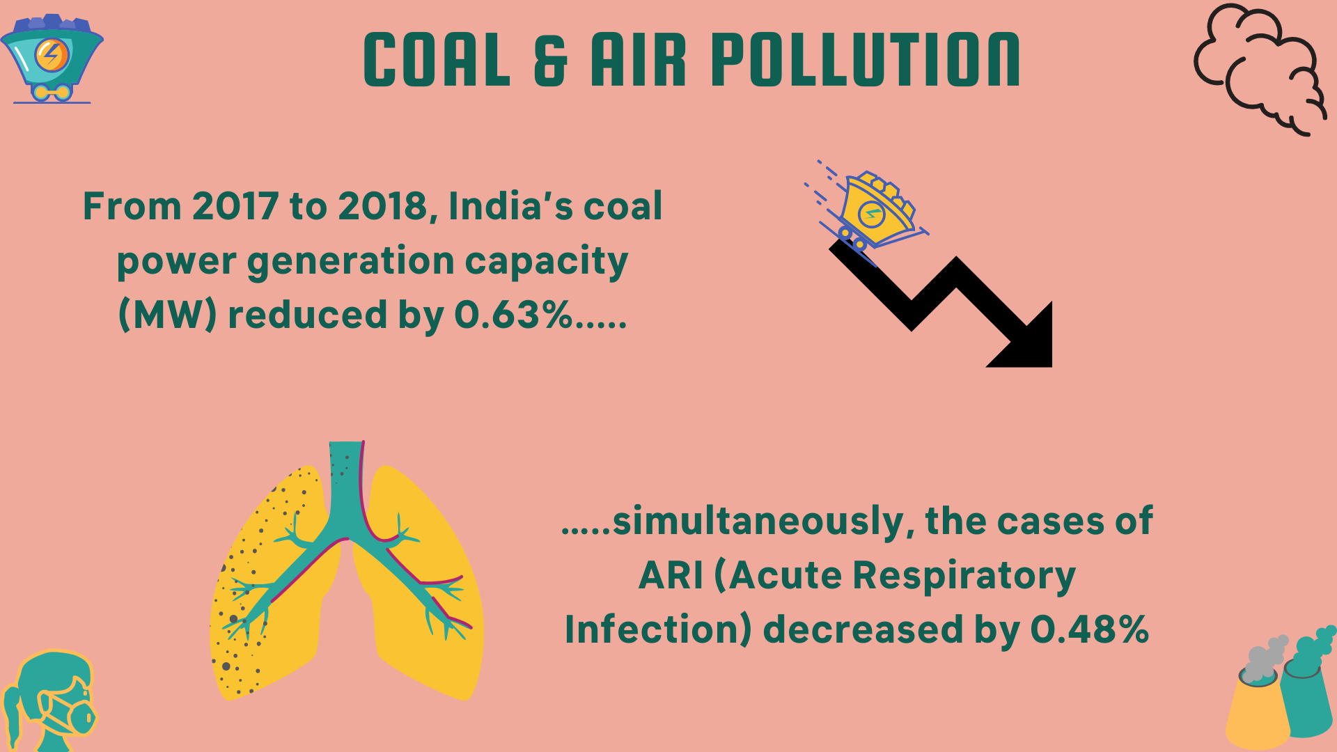 Coal and Air pollution 3