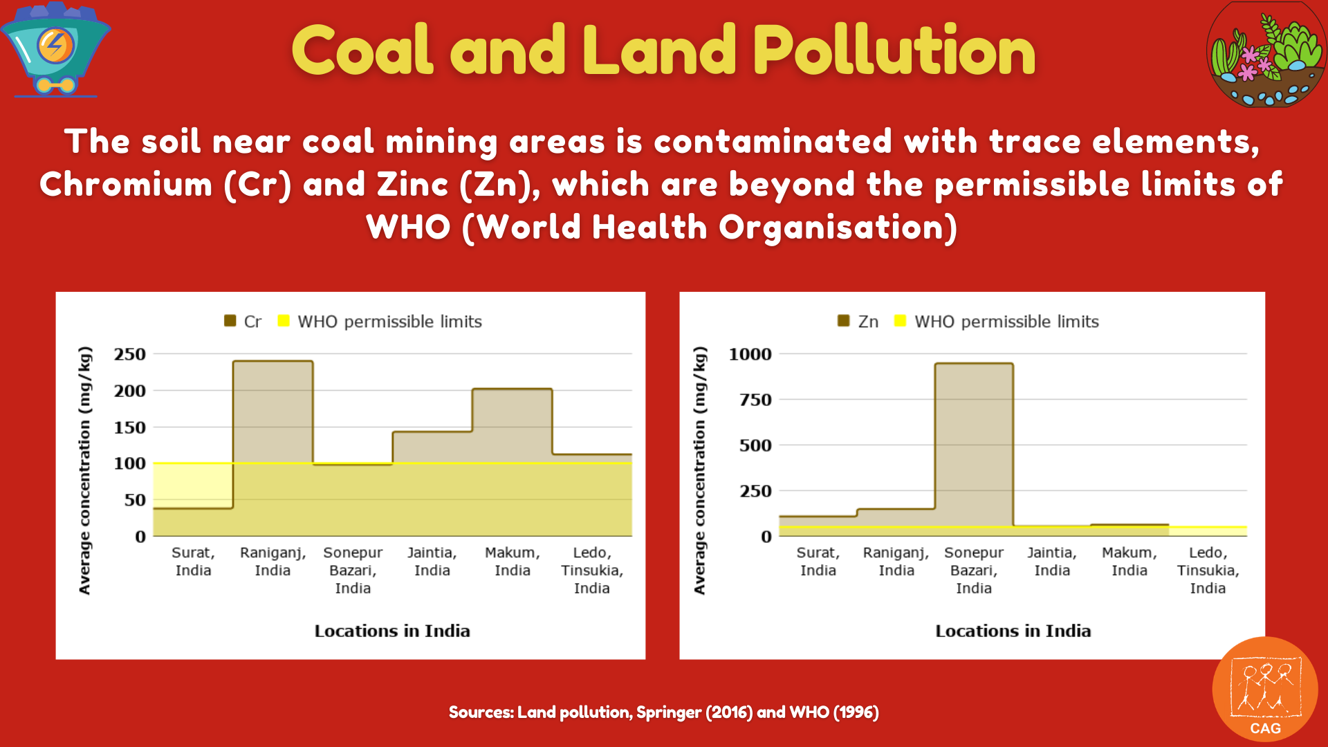 Coal and land pollution 3