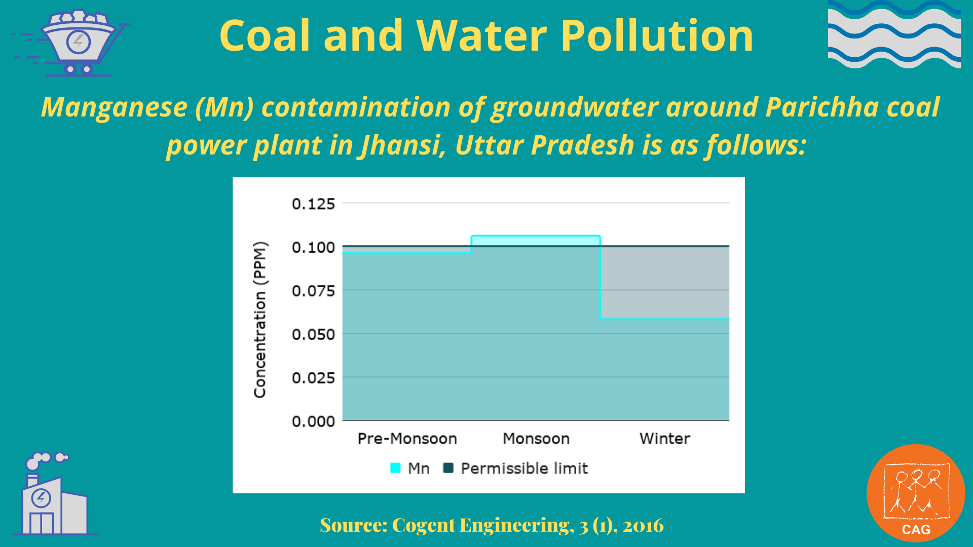 Coal and water pollution 4