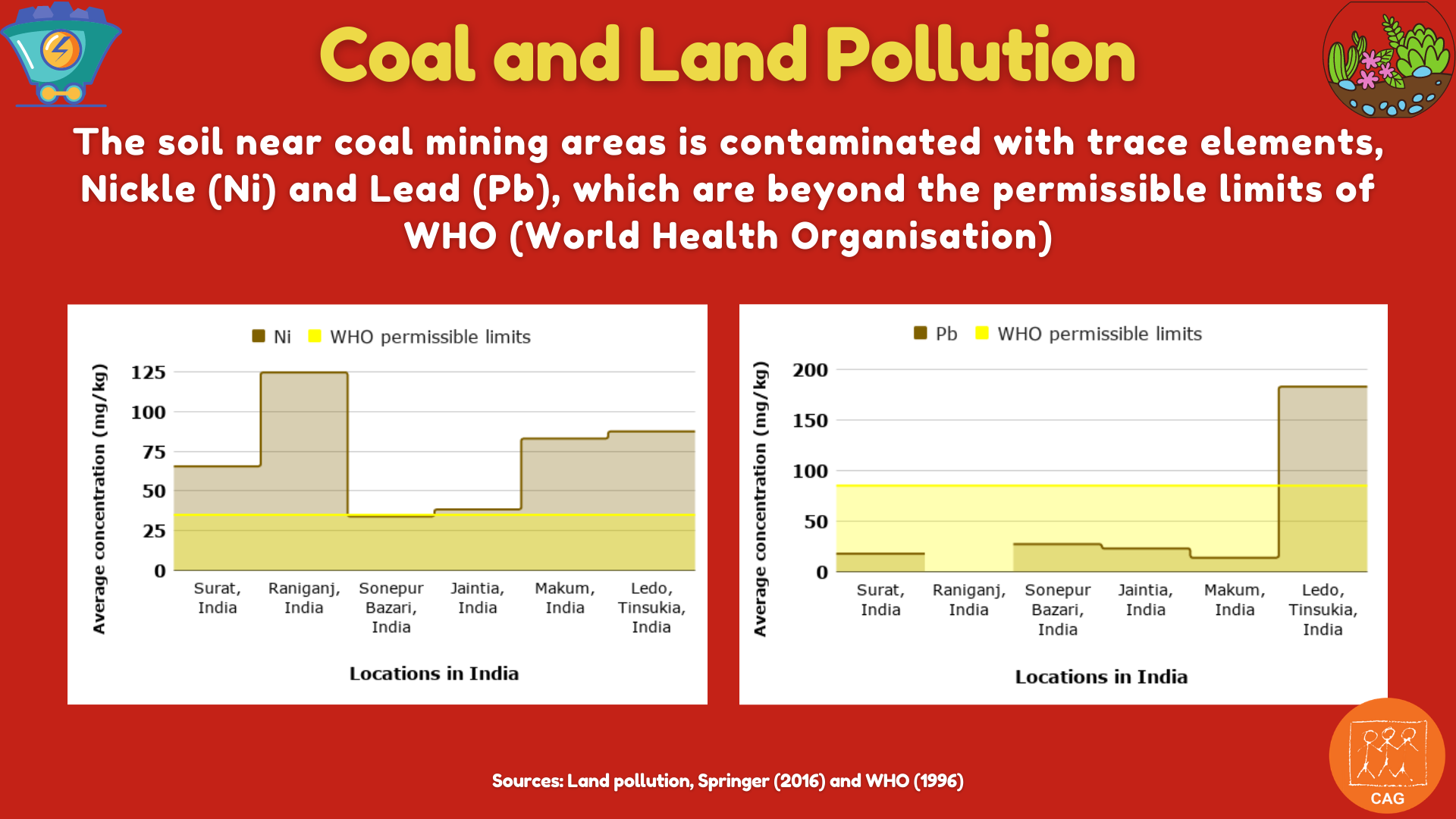 Coal and land pollution 4
