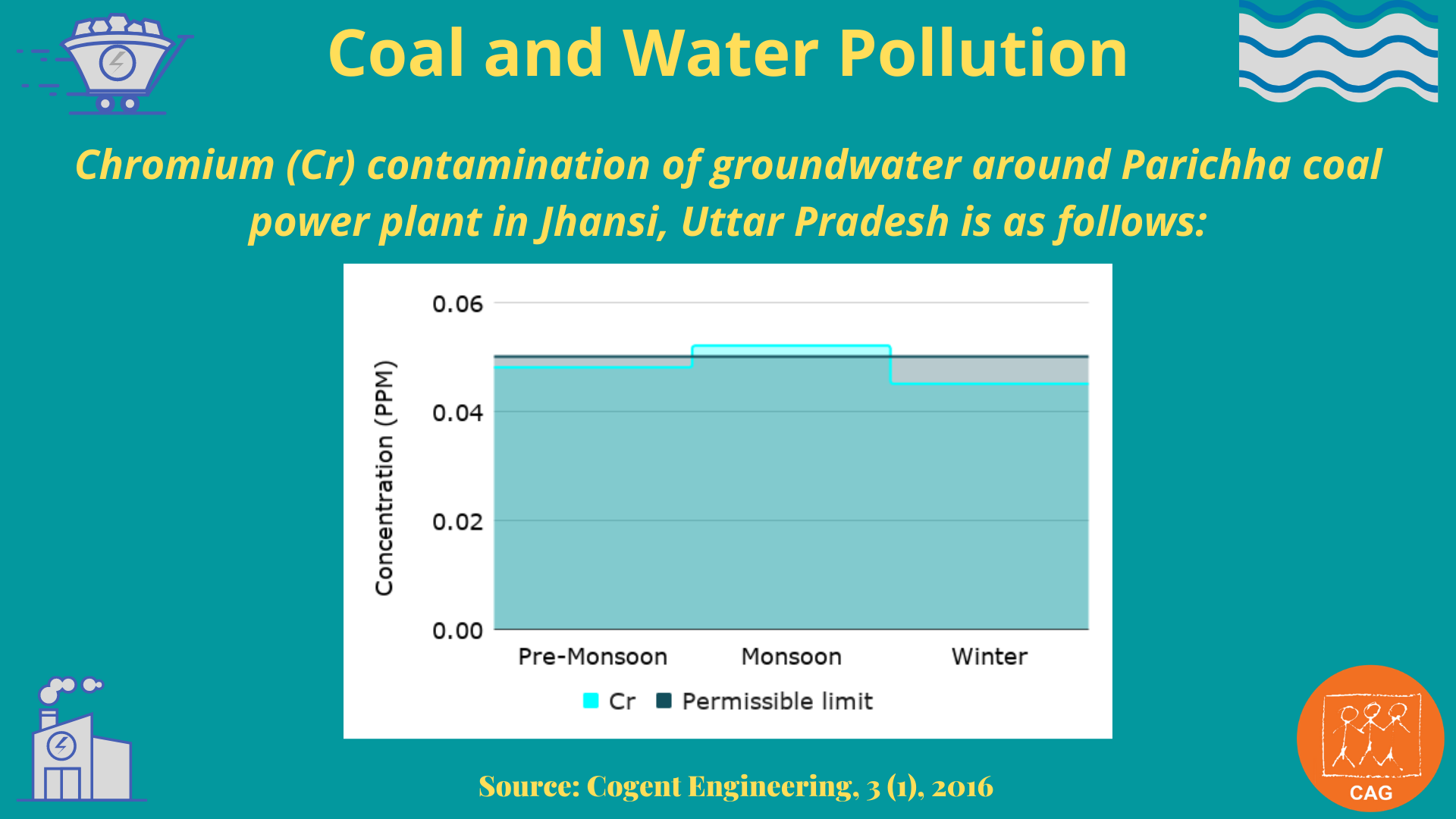 Coal and water pollution 5