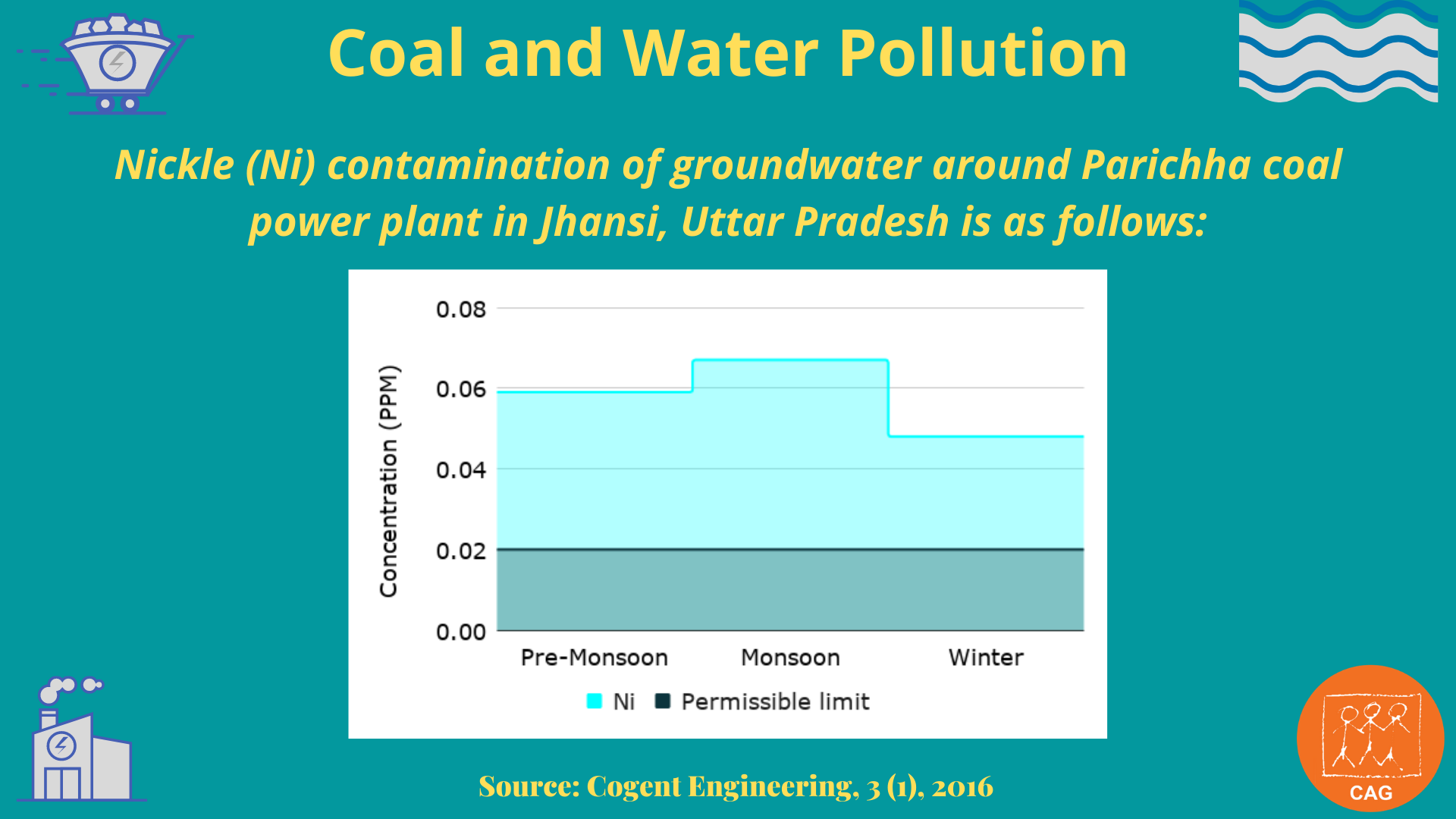 Coal and water pollution 6