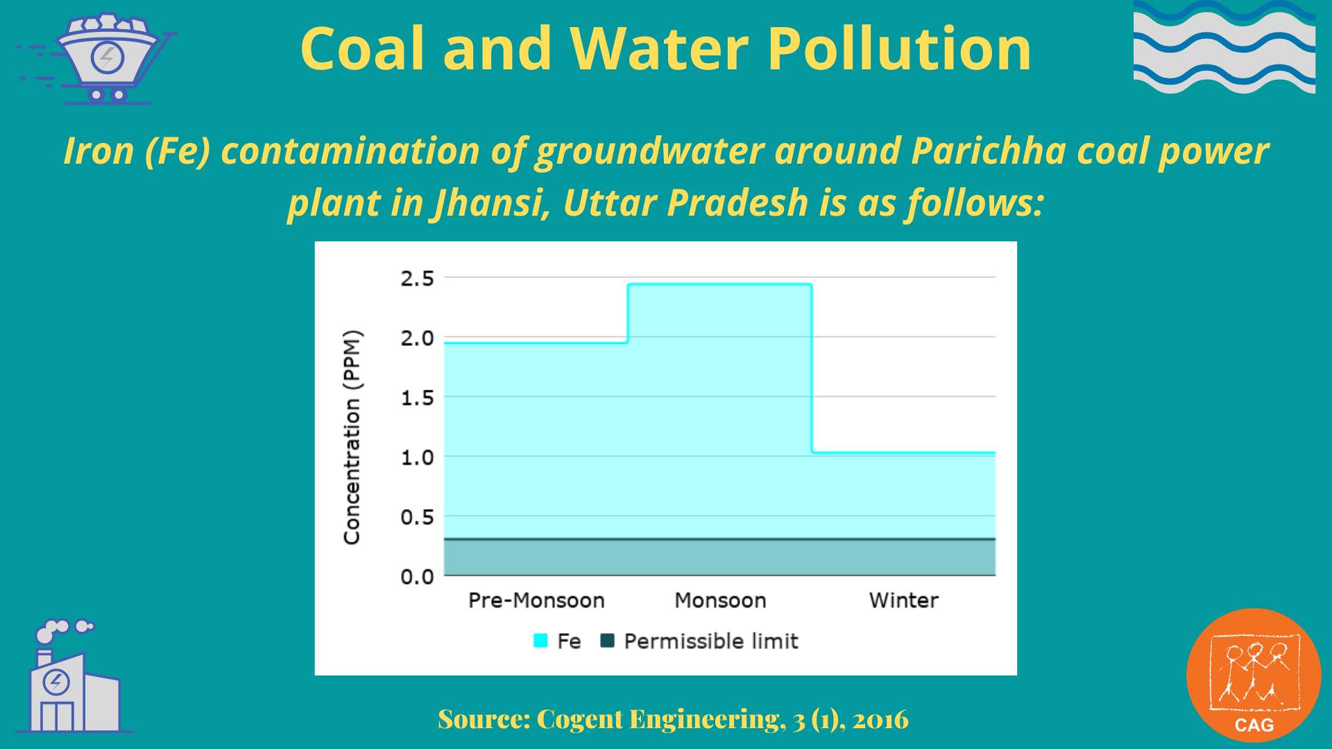 Coal and water pollution 7