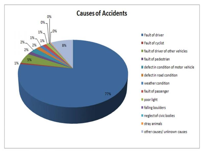 the causes of road accidents in