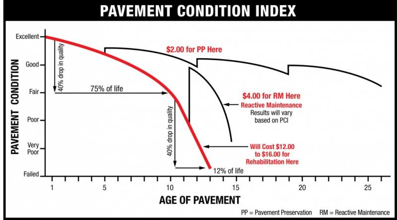 Quantifying Quality: The Pavement Condition Index | CAG